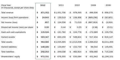 RFMD Financial Highlights 2012