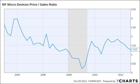 RFMD Price / Sales Ratio Chart