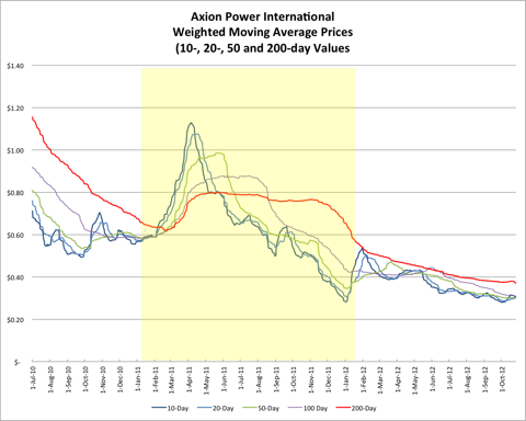 AXPW Weighted Moving Average Price 20121027