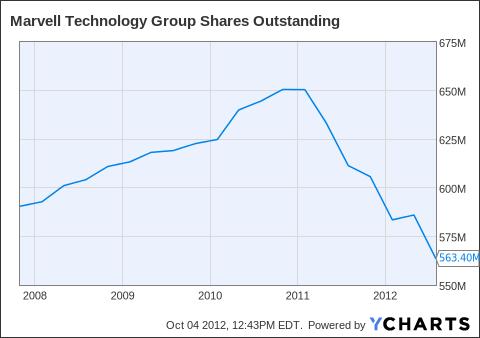 MRVL Shares Outstanding Chart