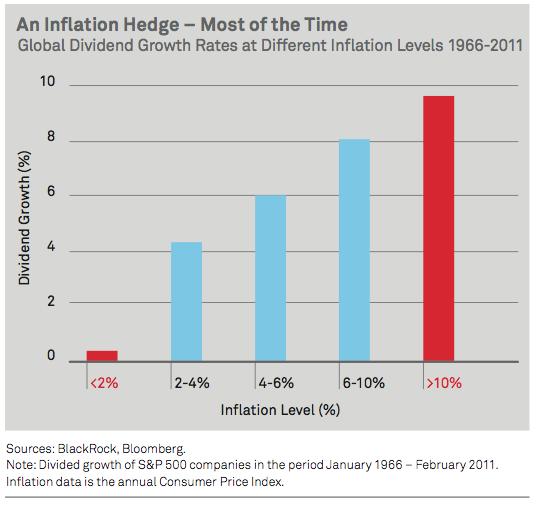 RE: Dividendos corrigem pela inflação