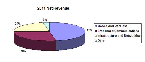 Source: S&P Capital IQ Report, September 29, 2012
