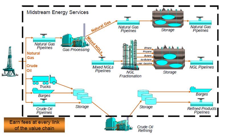 exxon mobil value chain analysis