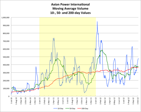 AXPW Volume and Averages 20121005