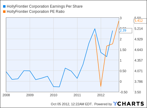 HFC Earnings Per Share Chart