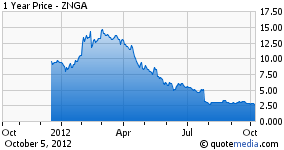 Zynga Currently Sits Under $2.50 a Share