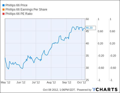 PSX Chart