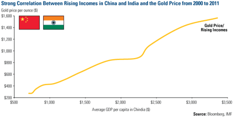 Strong Correlation China India Incomes Gold Price