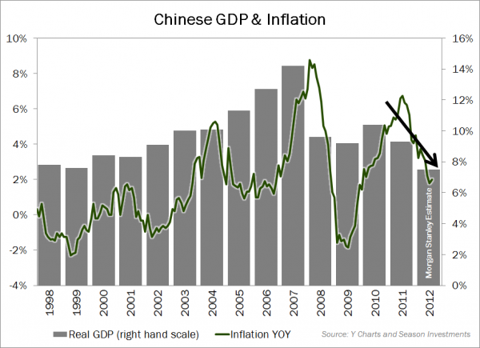 2012-10-02_China_GDP_and_Inflation.png