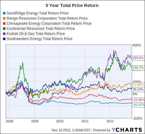 SD Total Return Price Chart