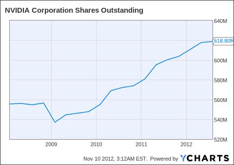 NVDA Shares Outstanding Chart