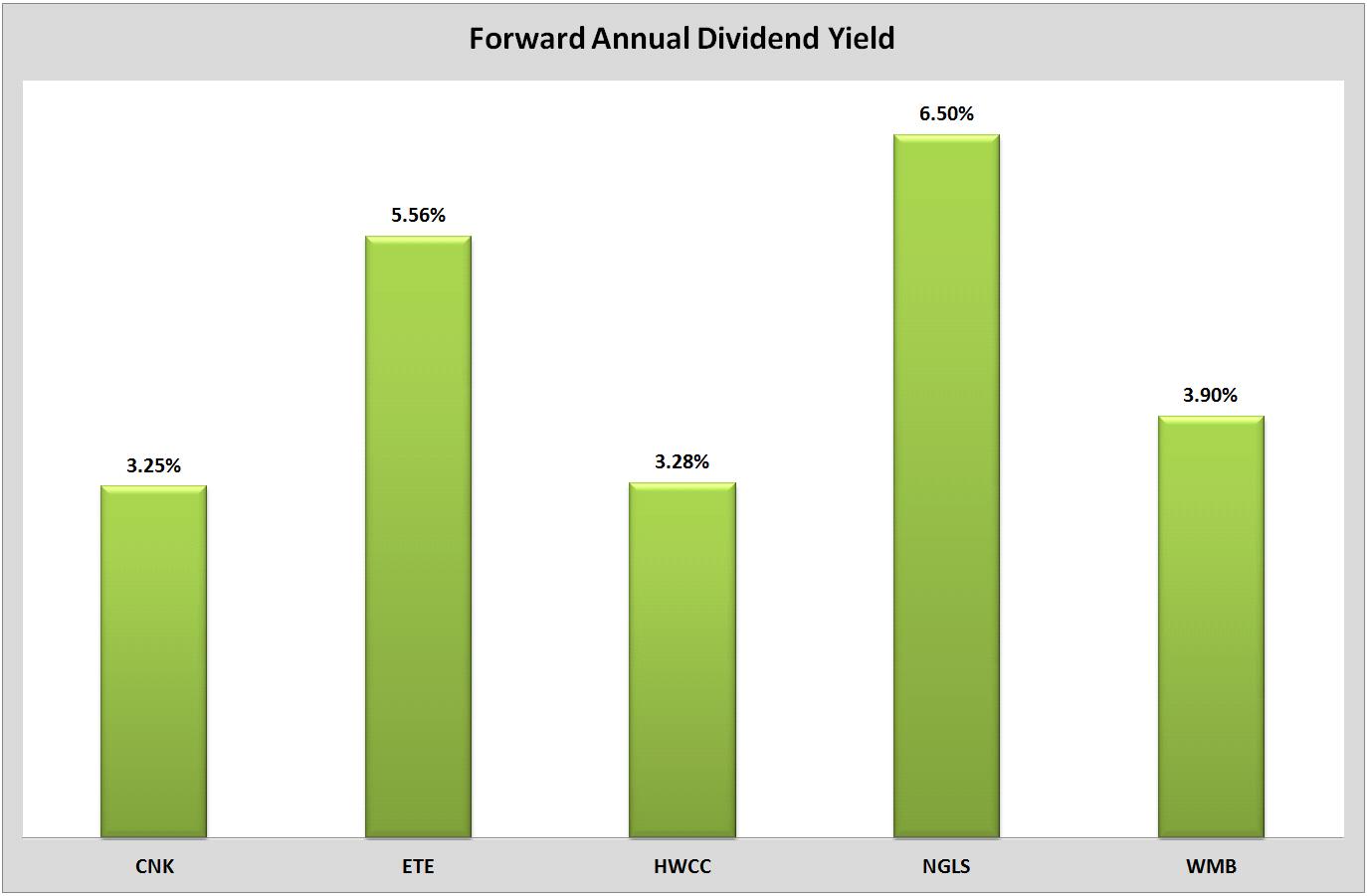 5 High Yielding Dividend Stocks Analysts Recommend Seeking Alpha