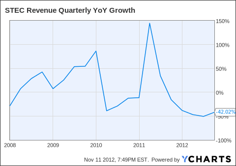 STEC Revenue Quarterly YoY Growth Chart