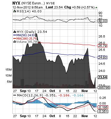 https://static.seekingalpha.com/uploads/2012/11/12/saupload_nyx_chart.png