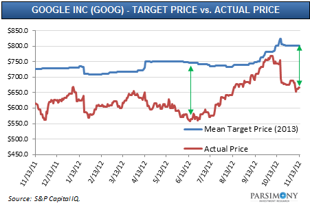 amazon apple and google what will 2013 hold for these stocks