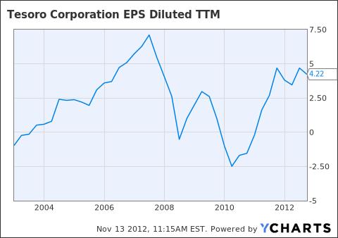 TSO EPS Diluted TTM Chart