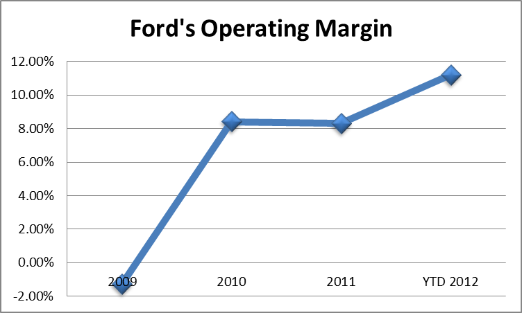 ford motor company target markets and there demograohic terms Why is ford's social media strategy so good well and not even the target demographic for a vehicle ford motor company almost 4 years ago.