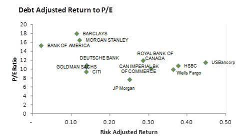 Banking Chart