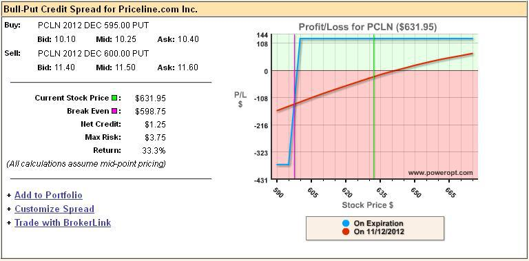 Options Spread Parity Comparison For Priceline - Booking Holdings