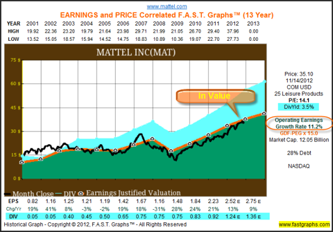 an analysis of mattel incorporated