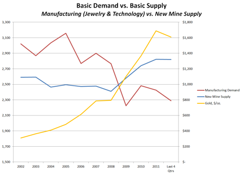 Basic Gold Demand vs. Supply