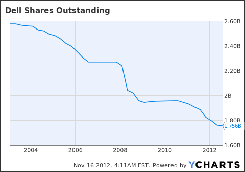 DELL Shares Outstanding Chart