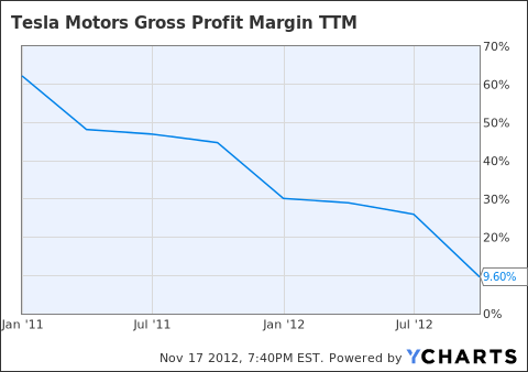 TSLA Gross Profit Margin TTM Chart