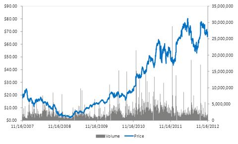 5 Year Stock Price Chart