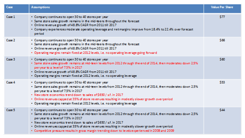 Summary of valuation cases.