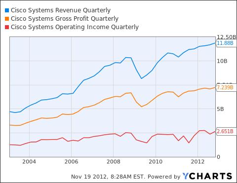 CSCO Revenue Quarterly Chart
