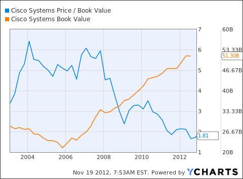 CSCO Price / Book Value Chart