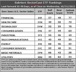 Sabrient SectorCast ETF rankings