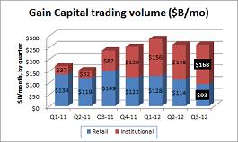 Gain Capital vol Q3