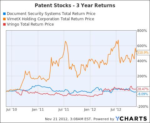 DSS Total Return Price Chart