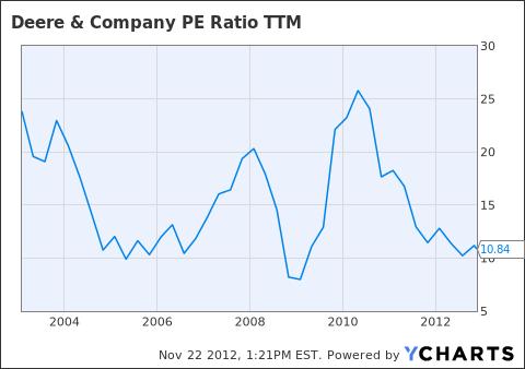 DE PE Ratio TTM Chart