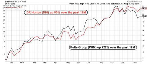 Share prices of DHI & PHM over the past year, weekly