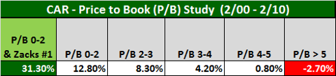 Figure 5: Zacks PB Study