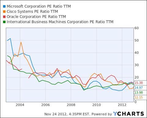 MSFT PE Ratio TTM Chart