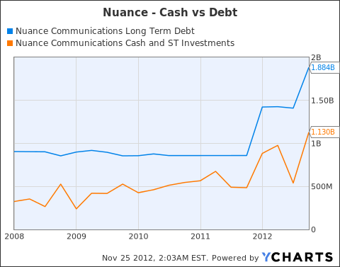 NUAN Long Term Debt Chart