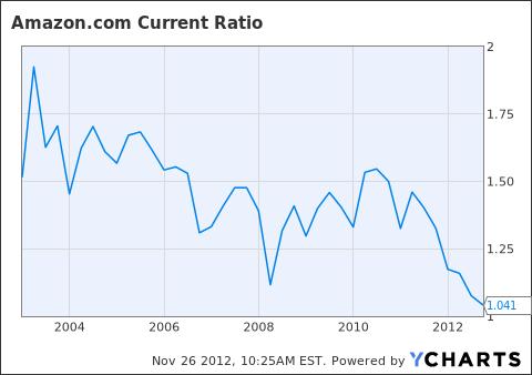 AMZN Current Ratio Chart