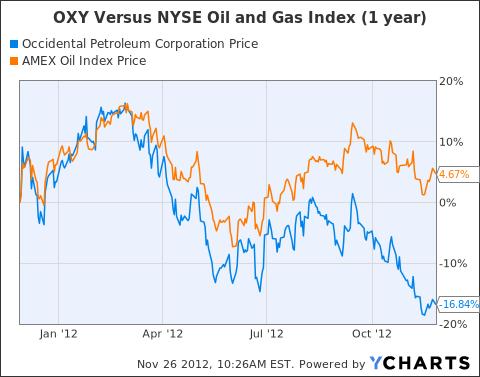 OXY Chart