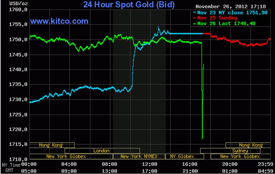 Gold prices experience a v shaped bounce seeking alpha