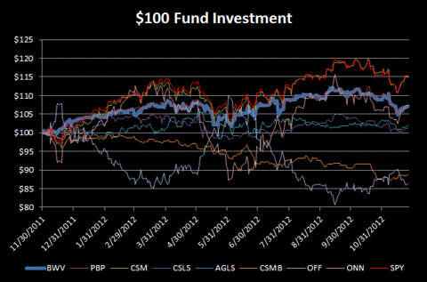 Long/Short Fund Performance