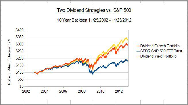 Dividend Growth Investment Strategy