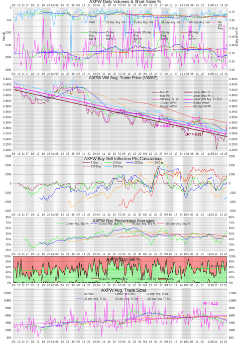 AXPW Intra-day Statistics Chart 20121127