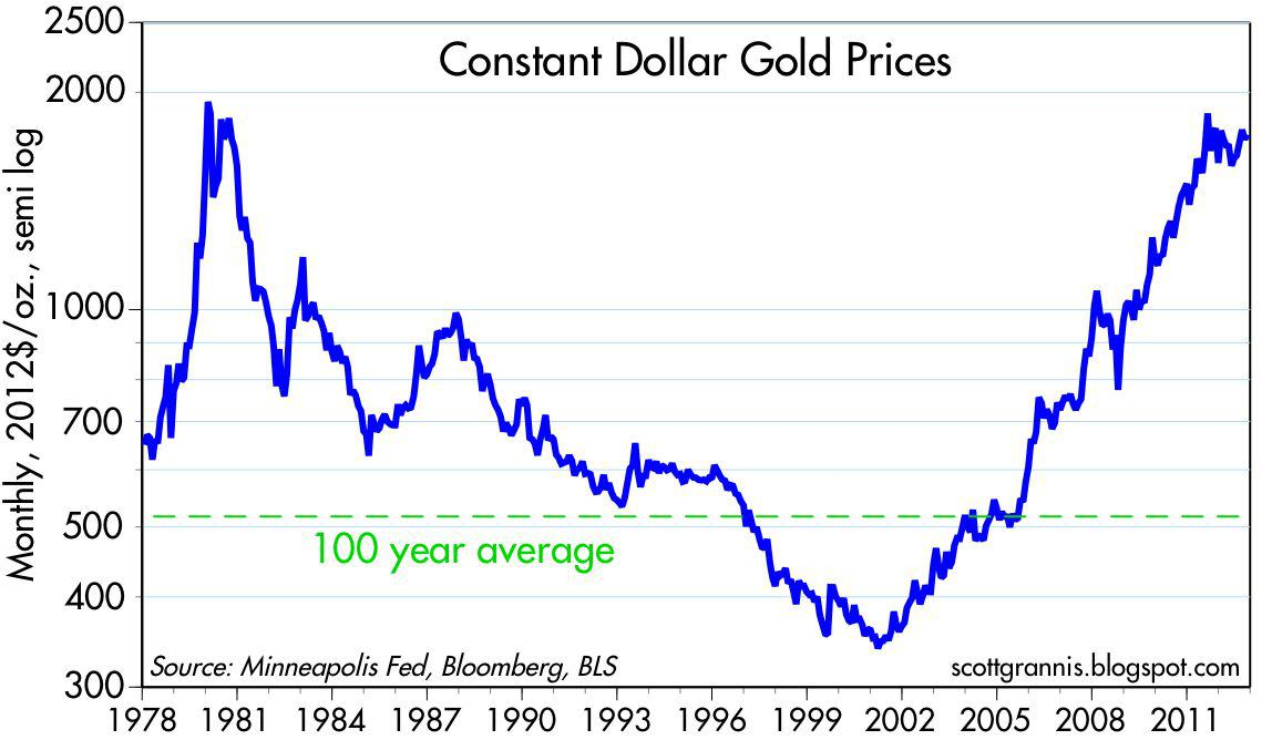 In Constant Dollar Terms Gold Today Is Below Its All Time High Set Early 1980 But Relative To The Average Real Price Of Over Past 100 Years