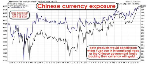 CYB and CNY, two products offering exposure to Chinese currency and fixed income markets