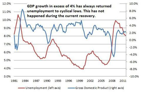 Unemployment and GDP growth