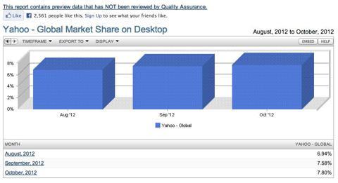 Yahoo Global Market Share