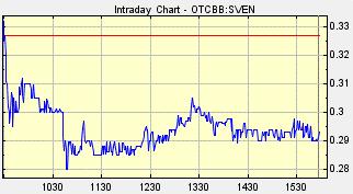 SVEN Chart for Thursday, November 29, 2012